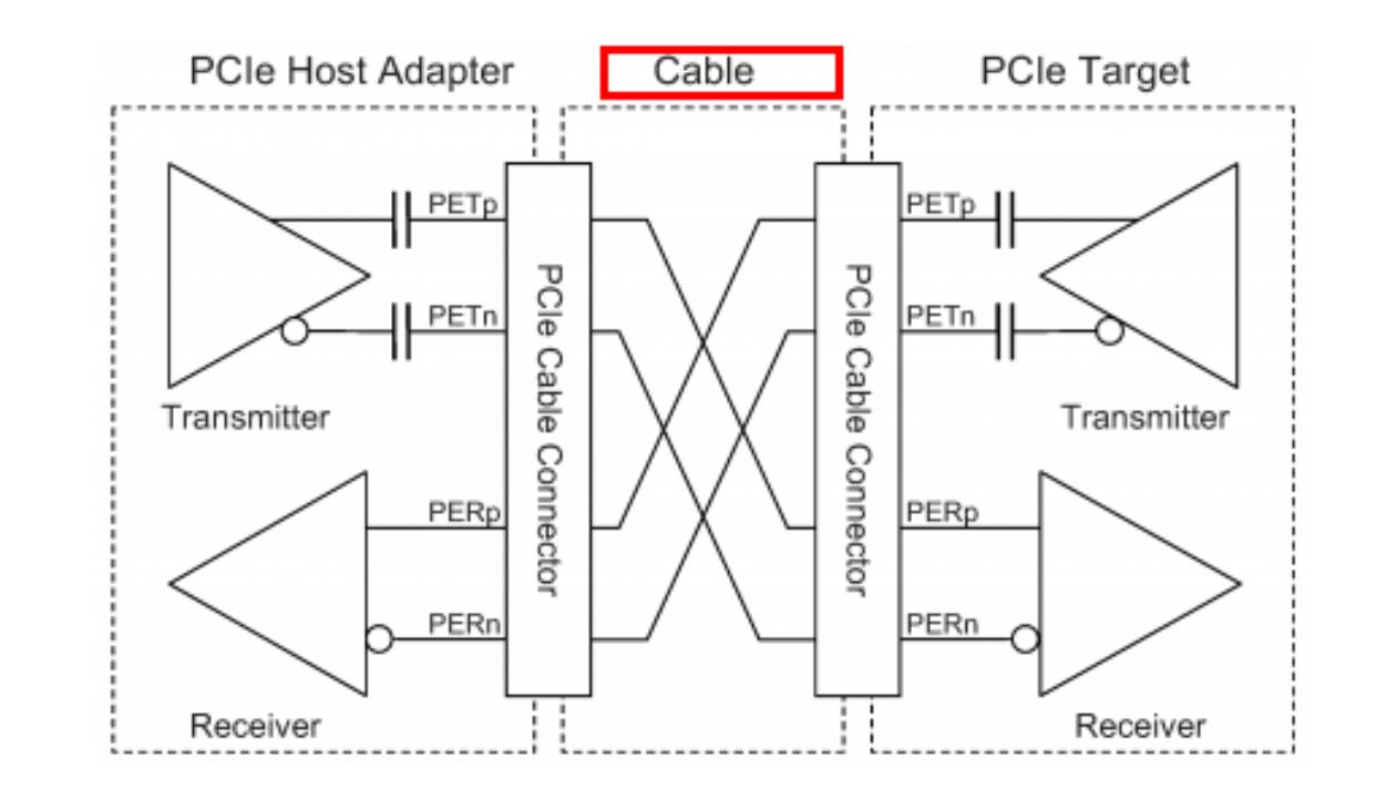 ESPRESSObin Wiki | Enabling ESPRESSObin board as PCIe Endpoint