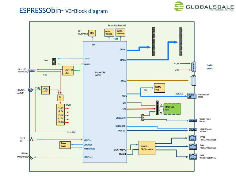 ESPRESSObin V3 Hardware Block Diagram V3