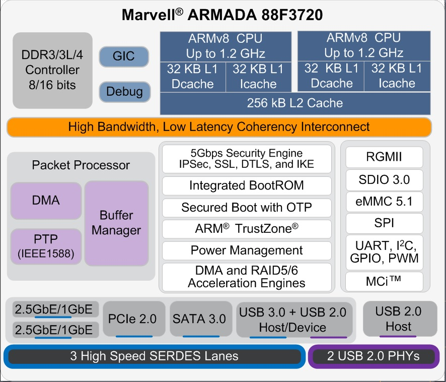 ArmadaLP BD Dual Core Rev03 Block Diagram